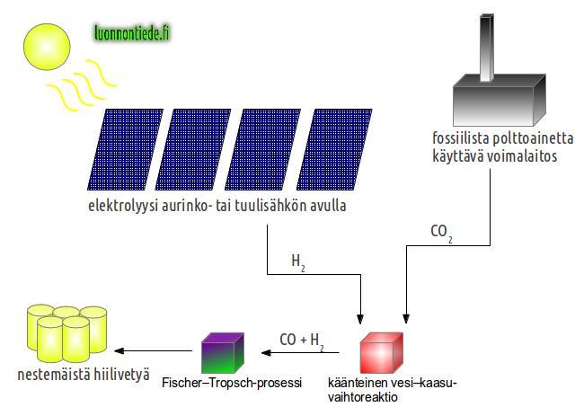 Aurinkosähkön varastointi kemiallisena energiana