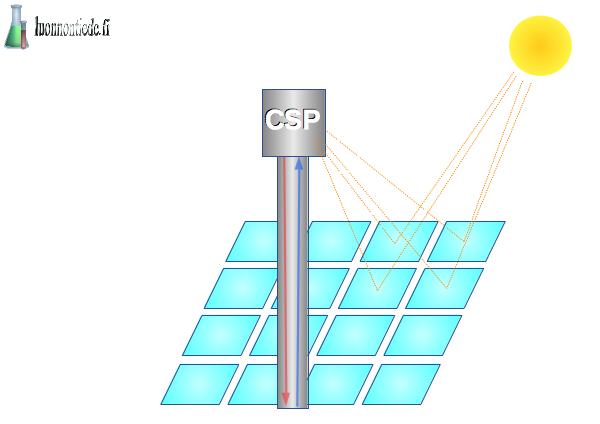Keskittävä aurinkovoima